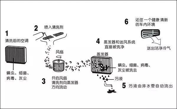 空调清洗过程.jpg
